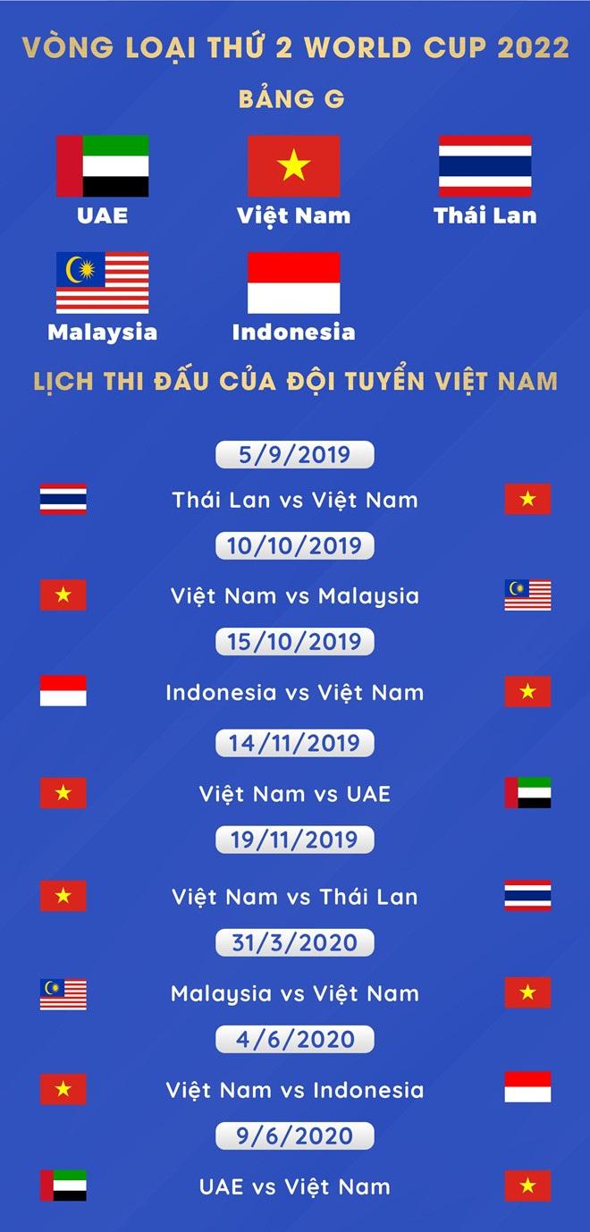 Lịch Thi đấu Của đội Tuyển Việt Nam Tại Vong Loại World Cup 2022 Khu Vực Chau A